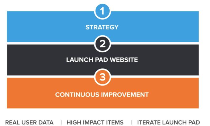 3-fazy-growth-driven-design